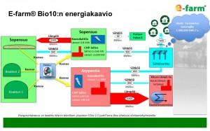 E-farm BioKymppi Oy energiakaavio