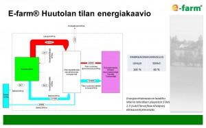 E-farm Huutolan tilan energiakaavio