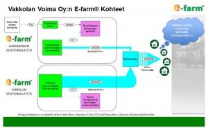 Vakkolan Voima Oyn E-farm Kohteiden energiakaavio