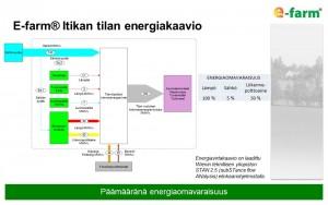 E-farm Itikan tilan energiakaavio 2016