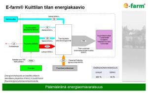 E-farm Kuittilan tilan energiakaavio 2016